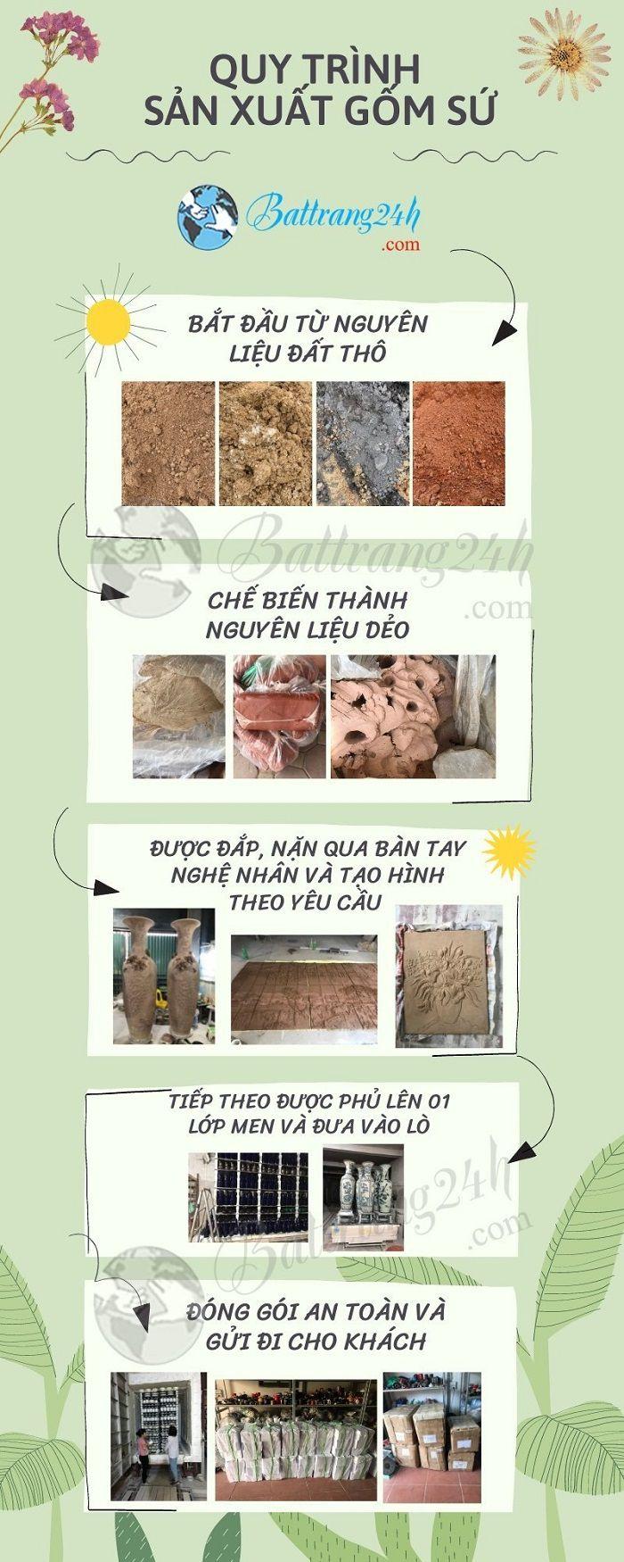 Quy trình sản xuất sản phẩm gốm sứ Bát Tràng tại xưởng Battrang24h